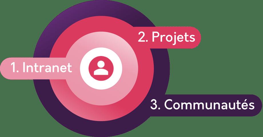 Les différents espaces/groupes ATIS-Network